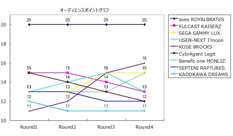 オーディエンスポイントのグラフ