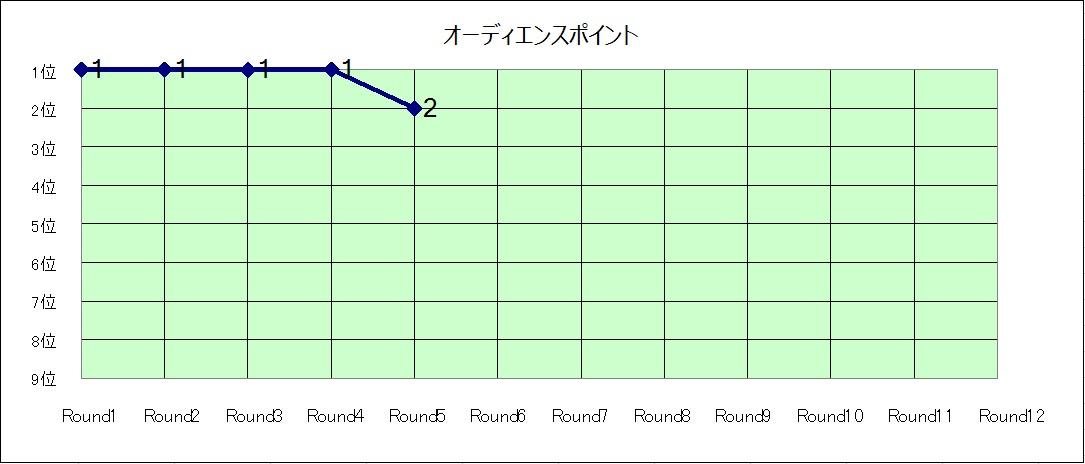 オーディエンスポイント推移グラフ