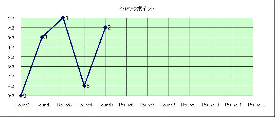 ジャッジポイント推移グラフ