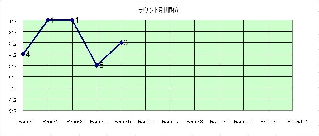 ラウンド別順位推移グラフ