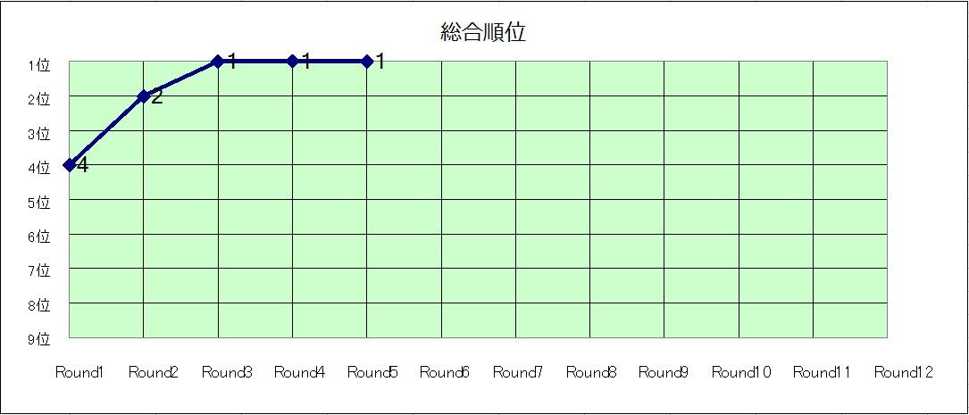総合順位推移グラフ